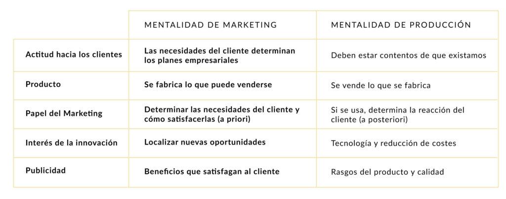 Mentalidad de Marketing VS. Mentalidad de Producción